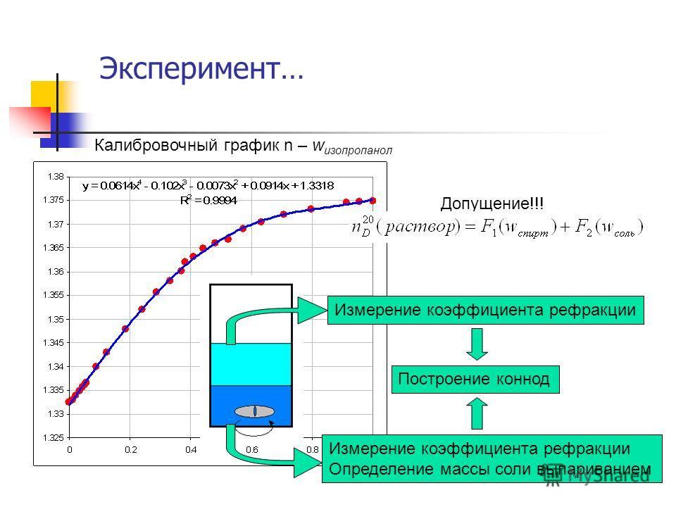 Эксперимент… Измерение коэффициента рефракции Определение массы соли выпариванием Построение коннод Допущение!!! Калибровочный график n – w изопропанол