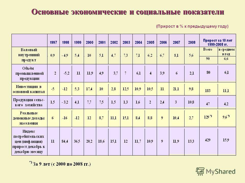 (Прирост в % к предыдущему году) Основные экономические и социальные показатели Основные экономические и социальные показатели