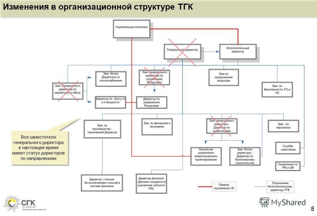 8 Изменения в организационной структуре ТГК Все заместители генерального директора в настоящее время имеют статус директоров по направлениям