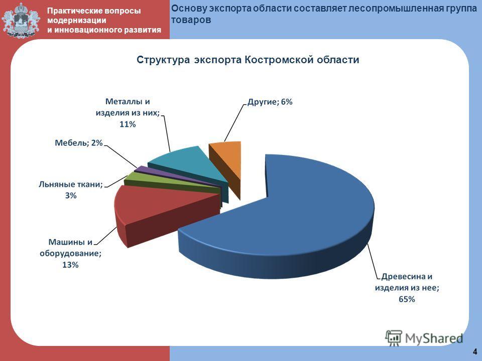 пол 4 Практические вопросы модернизации и инновационного развития Основу экспорта области составляет лесопромышленная группа товаров Структура экспорта Костромской области