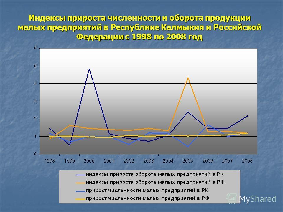 Индексы прироста численности и оборота продукции малых предприятий в Республике Калмыкия и Российской Федерации с 1998 по 2008 год