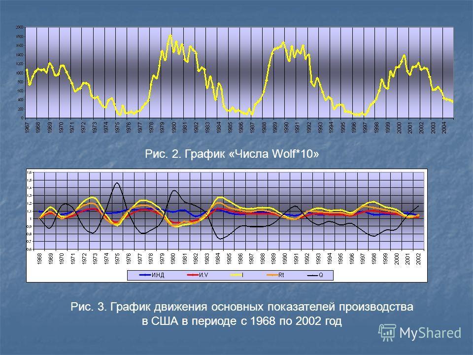 Рис. 2. График «Числа Wolf*10» Рис. 3. График движения основных показателей производства в США в периоде с 1968 по 2002 год