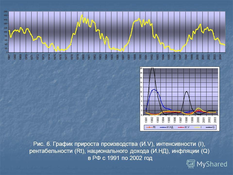 Рис. 6. График прироста производства (И.V), интенсивности (I), рентабельности (Rt), национального дохода (И.НД), инфляции (Q) в РФ с 1991 по 2002 год