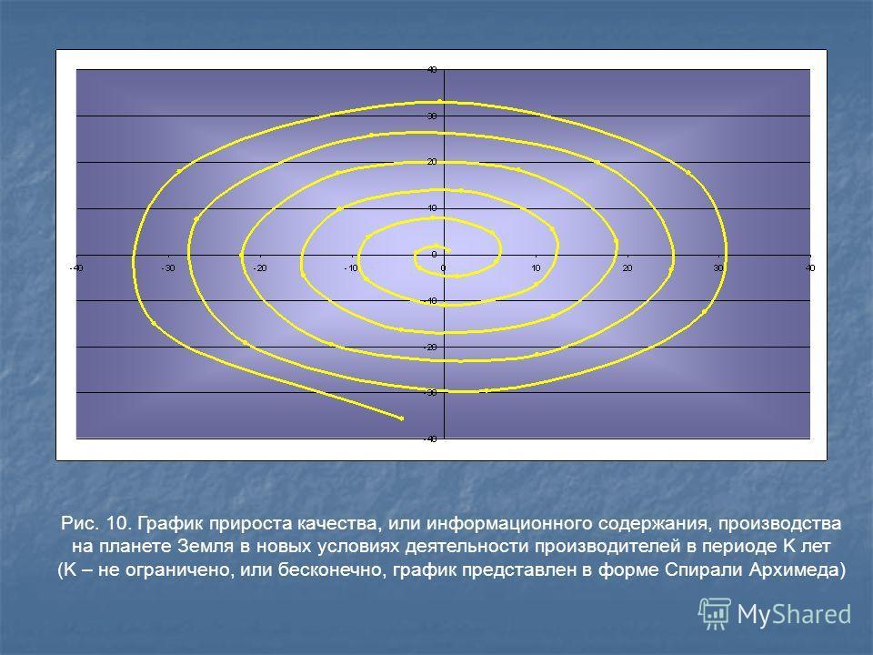 Рис. 10. График прироста качества, или информационного содержания, производства на планете Земля в новых условиях деятельности производителей в периоде K лет (K – не ограничено, или бесконечно, график представлен в форме Спирали Архимеда)