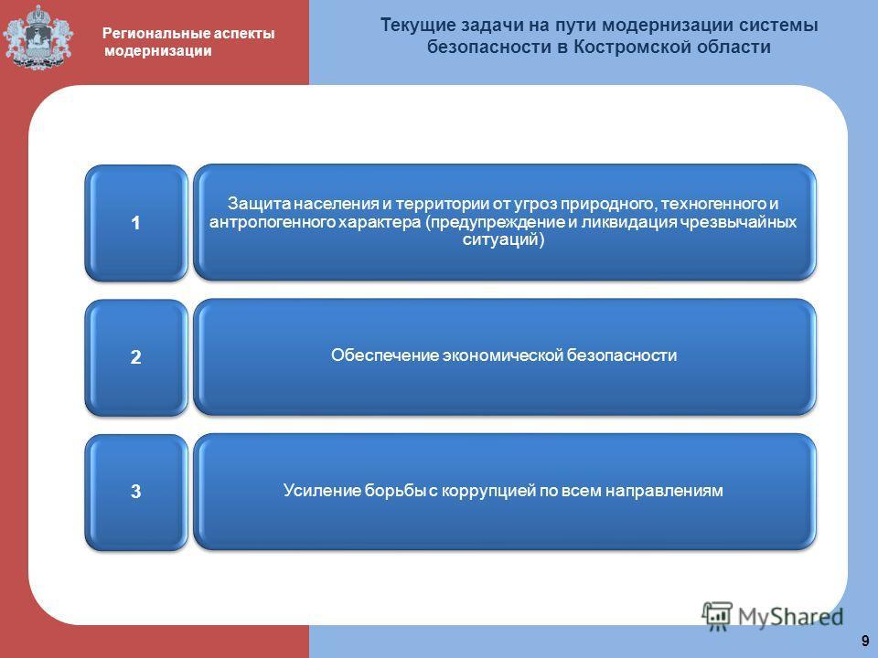 пол 9 Региональные аспекты модернизации Текущие задачи на пути модернизации системы безопасности в Костромской области Защита населения и территории от угроз природного, техногенного и антропогенного характера (предупреждение и ликвидация чрезвычайны