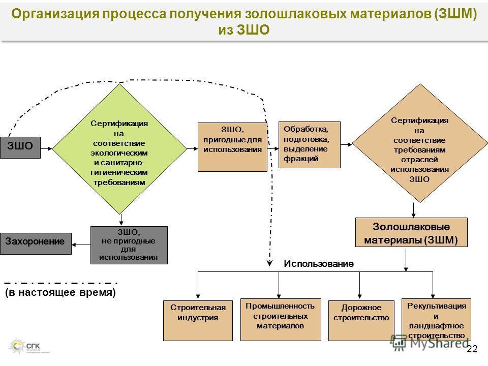 Организация процесса получения золошлаковых материалов (ЗШМ) из ЗШО 22 Золошлаковые материалы ( ЗШМ ) Сертификация на соответствие требованиям отраслей использования ЗШО ЗШО, не пригодные для использования Строительная индустрия Захоронение Сертифика
