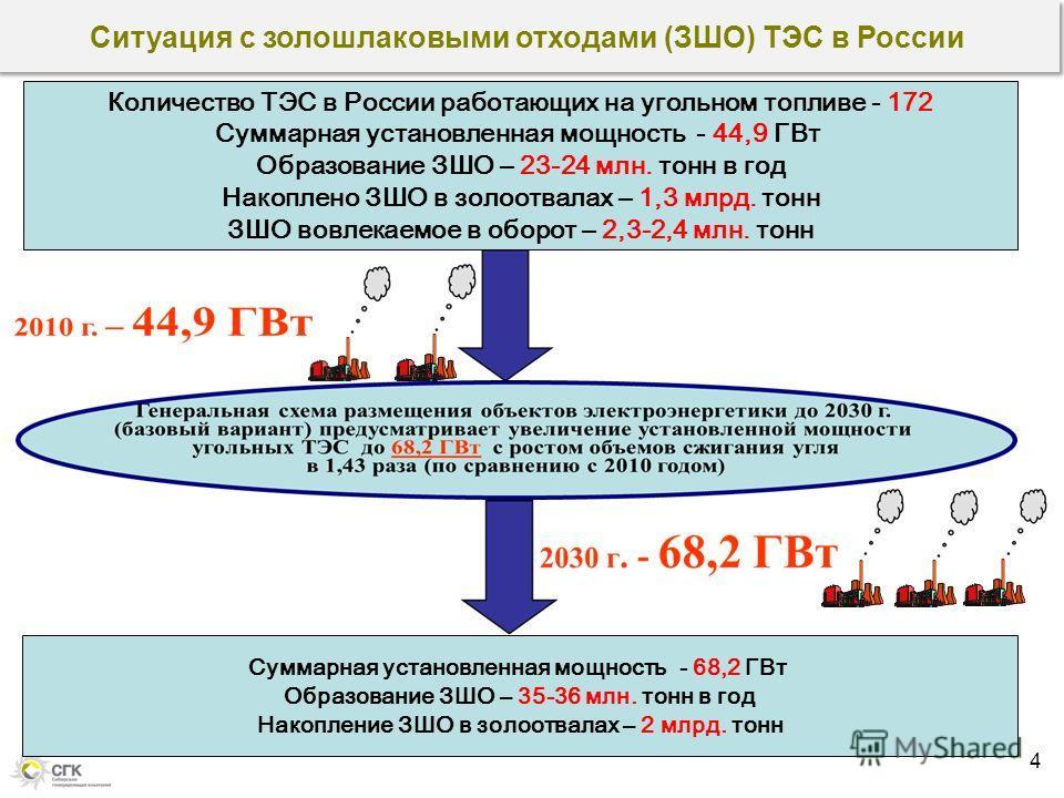 4 Количество ТЭС в России работающих на угольном топливе - 172 Суммарная установленная мощность - 44,9 ГВт Образование ЗШО – 23-24 млн. тонн в год Накоплено ЗШО в золоотвалах – 1,3 млрд. тонн ЗШО вовлекаемое в оборот – 2,3-2,4 млн. тонн Суммарная уст