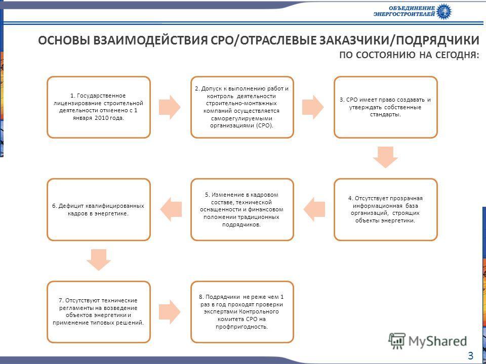 3 ОСНОВЫ ВЗАИМОДЕЙСТВИЯ СРО/ОТРАСЛЕВЫЕ ЗАКАЗЧИКИ/ПОДРЯДЧИКИ ПО СОСТОЯНИЮ НА СЕГОДНЯ: 1. Государственное лицензирование строительной деятельности отменено с 1 января 2010 года. 2. Допуск к выполнению работ и контроль деятельности строительно-монтажных