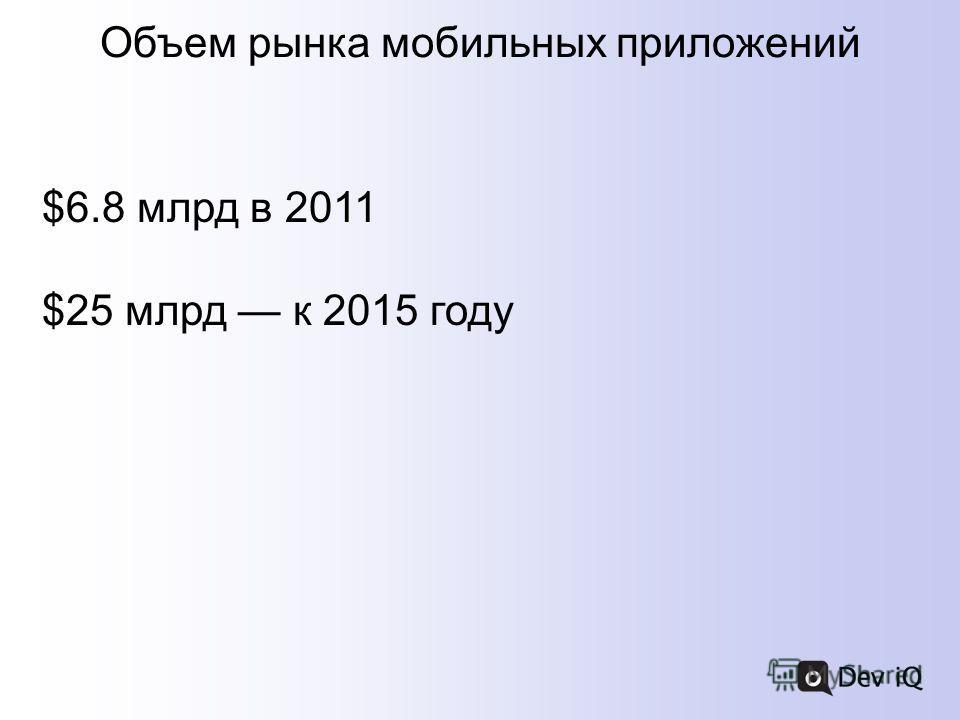 $6.8 млрд в 2011 $25 млрд к 2015 году Объем рынка мобильных приложений