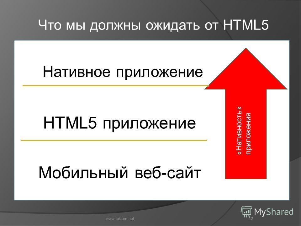 12 Что мы должны ожидать от HTML5 Нативное приложение www.ciklum.net 12 HTML5 приложение Мобильный веб-сайт «Нативность» приложения