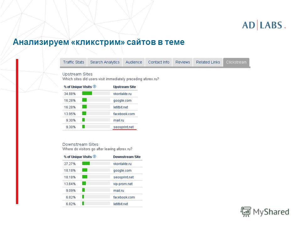 Анализируем «кликстрим» сайтов в теме