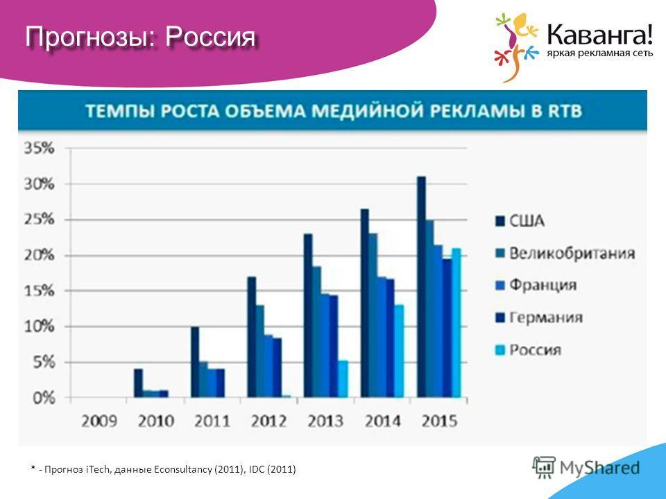 Прогнозы: Россия * - Прогноз iTech, данные Econsultancy (2011), IDC (2011)