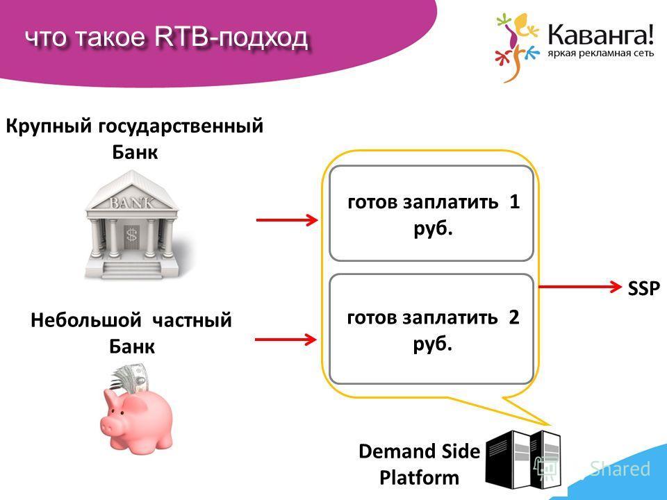 что такое RTB-подход готов заплатить 2 руб. готов заплатить 1 руб. Крупный государственный Банк Небольшой частный Банк Demand Side Platform SSP