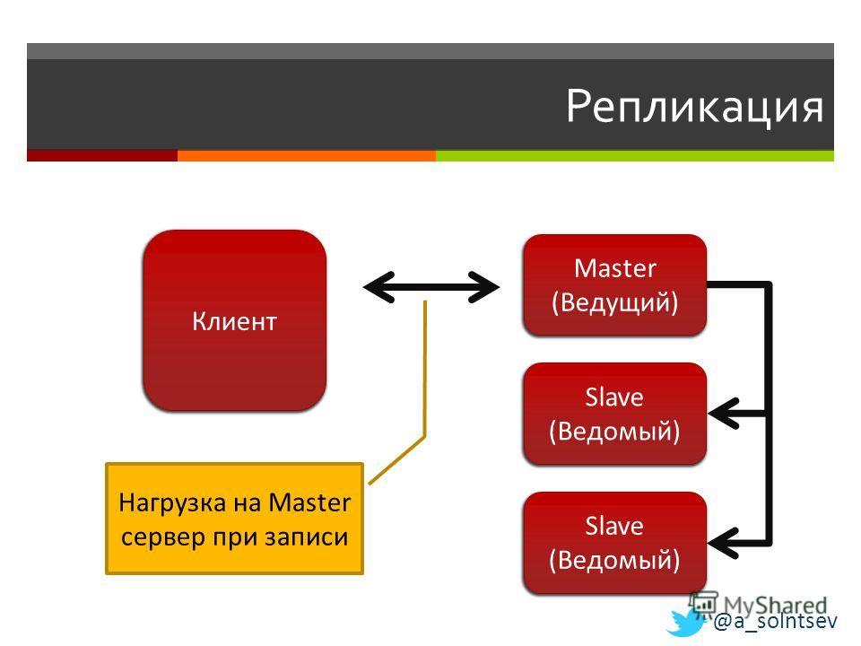 Репликация Клиент Slave (Ведомый) Slave (Ведомый) Нагрузка на Master сервер при записи Master (Ведущий) @a_solntsev