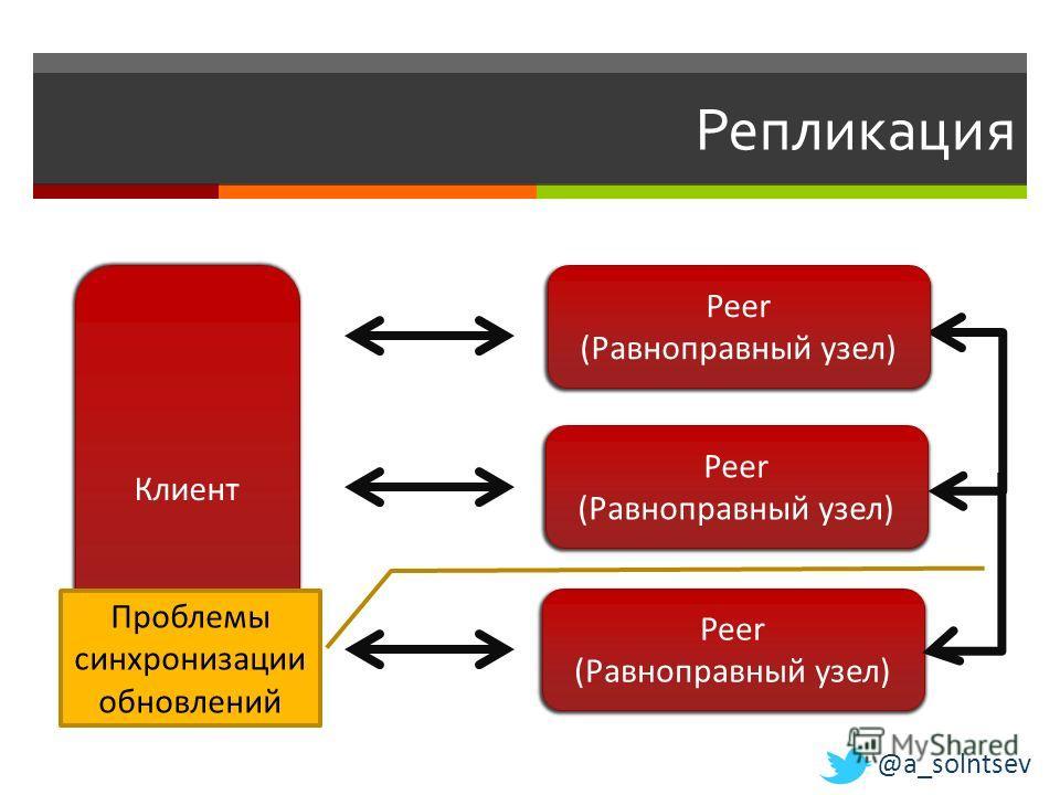 Репликация Клиент Peer (Равноправный узел) Peer (Равноправный узел) Peer (Равноправный узел) Проблемы синхронизации обновлений @a_solntsev