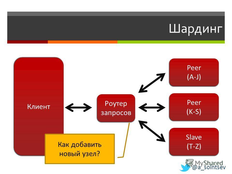 Шардинг Клиент Peer (K-S) Slave (T-Z) Как добавить новый узел? Peer (A-J) Роутер запросов @a_solntsev