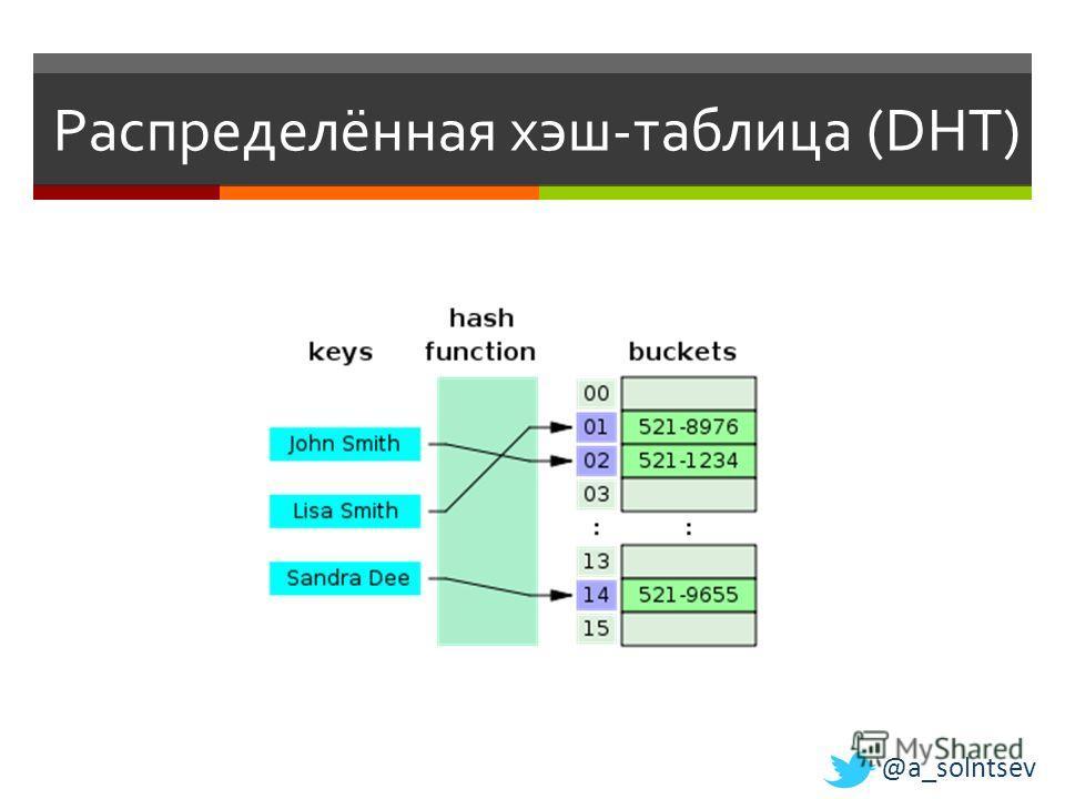 Распределённая хэш-таблица (DHT) @a_solntsev