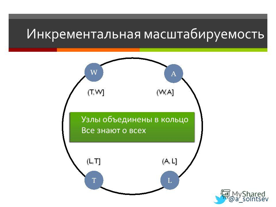 Инкрементальная масштабируемость Узлы объединены в кольцо Все знают о всех @a_solntsev