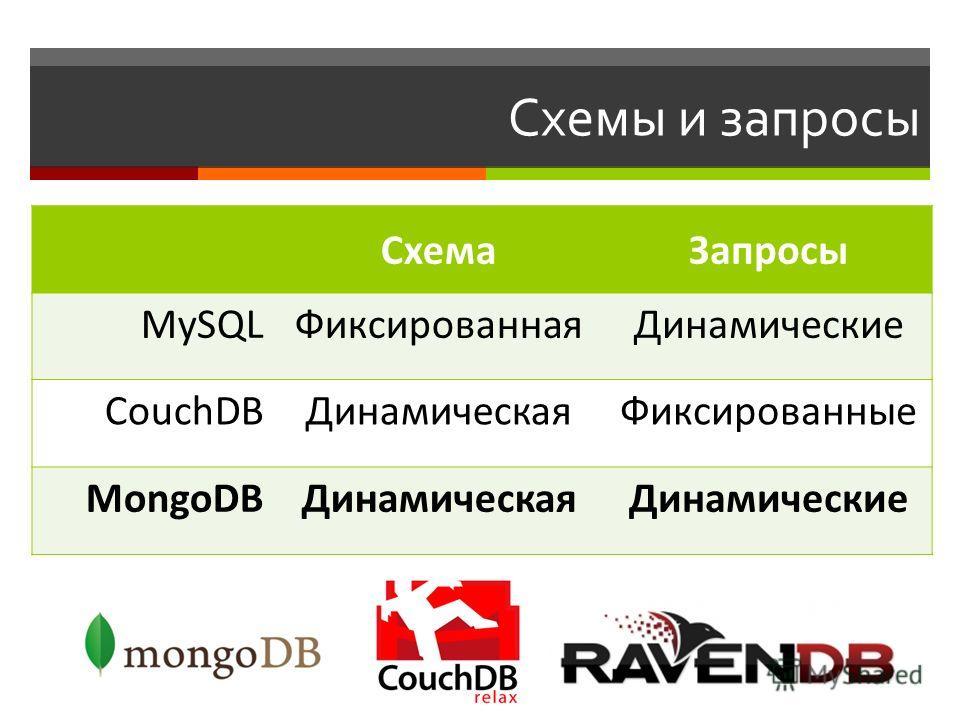 Схемы и запросы СхемаЗапросы MySQLФиксированнаяДинамические CouchDBДинамическаяФиксированные MongoDBДинамическаяДинамические
