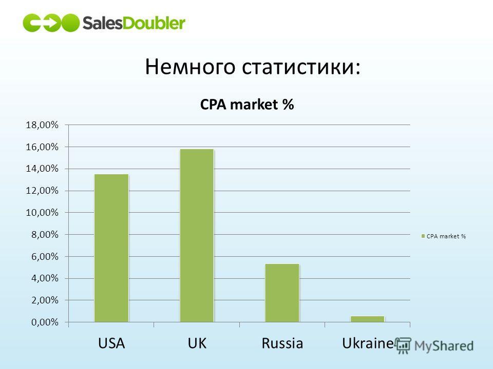 Немного статистики: