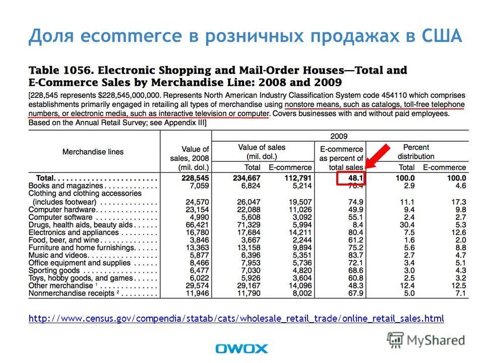 Доля ecommerce в розничных продажах в США http://www.census.gov/compendia/statab/cats/wholesale_retail_trade/online_retail_sales.html