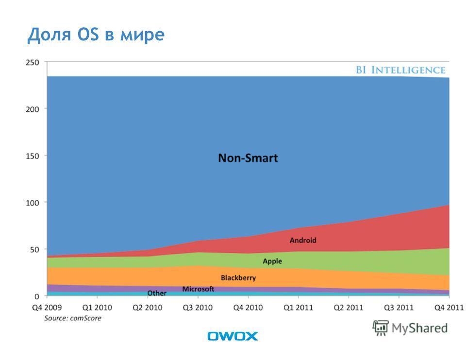 Доля OS в мире