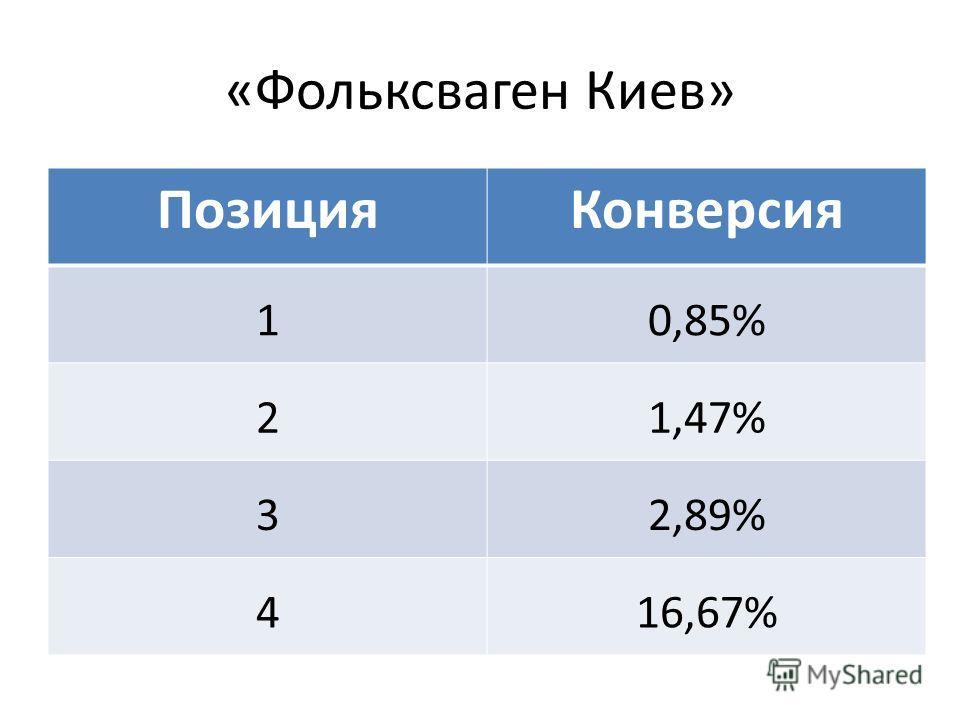 «Фольксваген Киев» ПозицияКонверсия 10,85% 21,47% 32,89% 416,67%