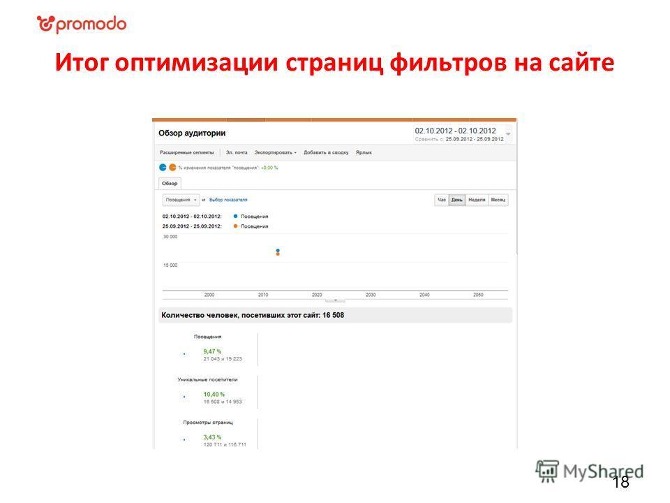 Итог оптимизации страниц фильтров на сайте 18
