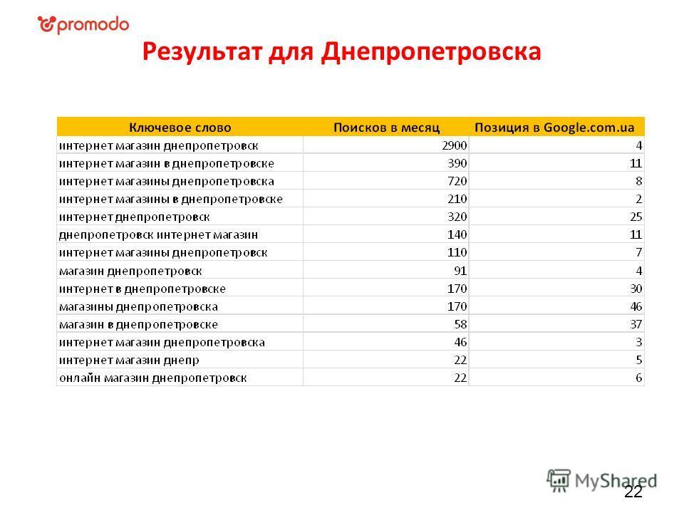 Результат для Днепропетровска 22