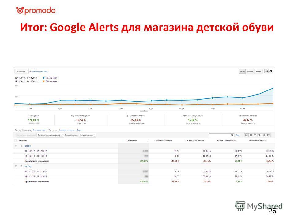 Итог: Google Alerts для магазина детской обуви 26