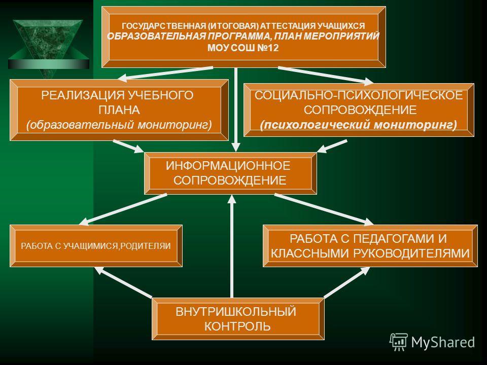 ГОСУДАРСТВЕННАЯ (ИТОГОВАЯ) АТТЕСТАЦИЯ УЧАЩИХСЯ ОБРАЗОВАТЕЛЬНАЯ ПРОГРАММА, ПЛАН МЕРОПРИЯТИЙ МОУ СОШ 12 СОЦИАЛЬНО-ПСИХОЛОГИЧЕСКОЕ СОПРОВОЖДЕНИЕ (психологический мониторинг) РЕАЛИЗАЦИЯ УЧЕБНОГО ПЛАНА (образовательный мониторинг) ИНФОРМАЦИОННОЕ СОПРОВОЖД