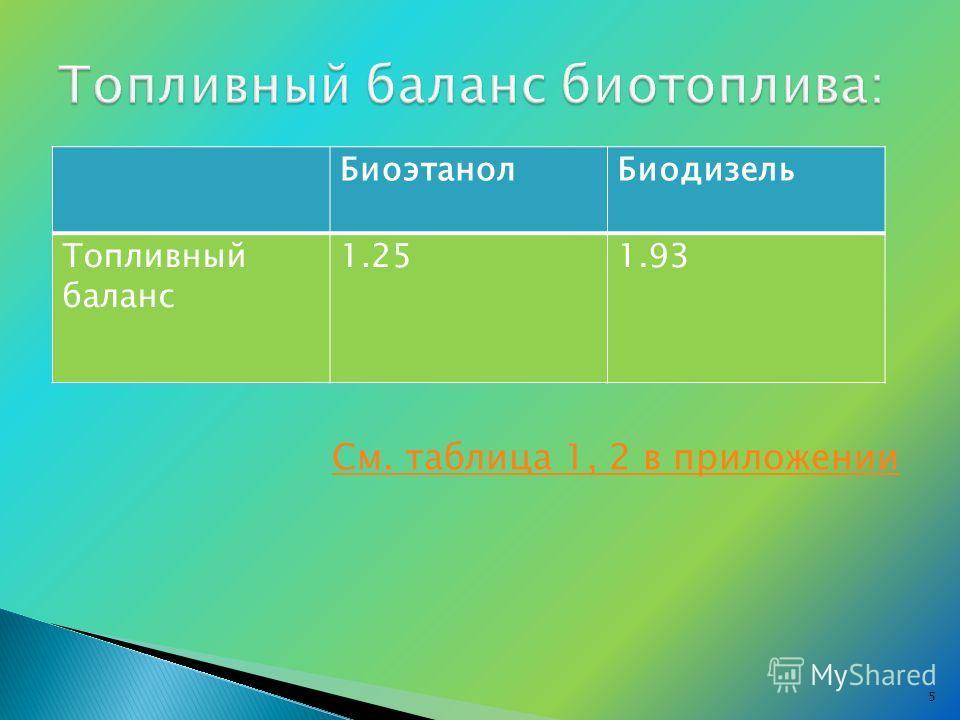 См. таблица 1, 2 в приложении БиоэтанолБиодизель Топливный баланс 1.251.93 5