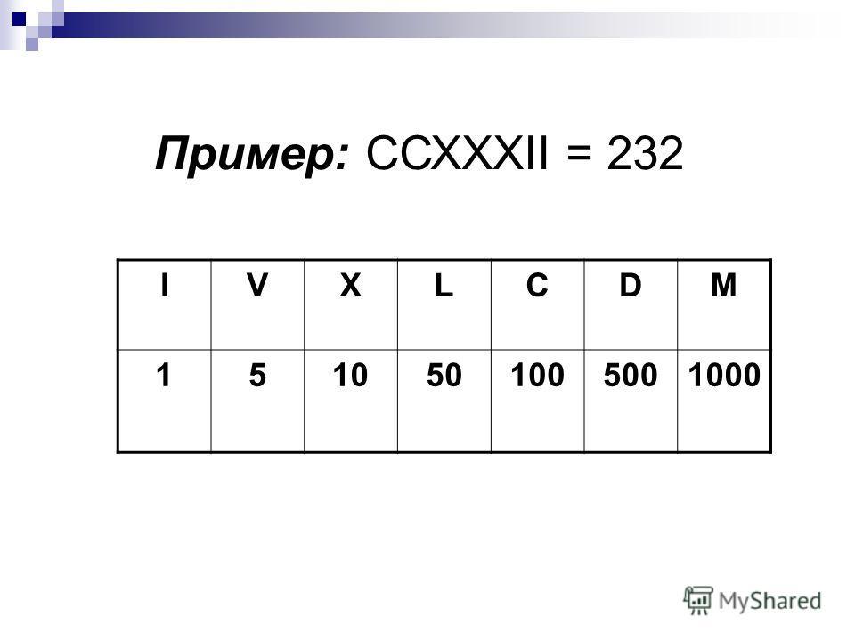 IVXLCDM 1510501005001000 Пример: ССХХХII = 232