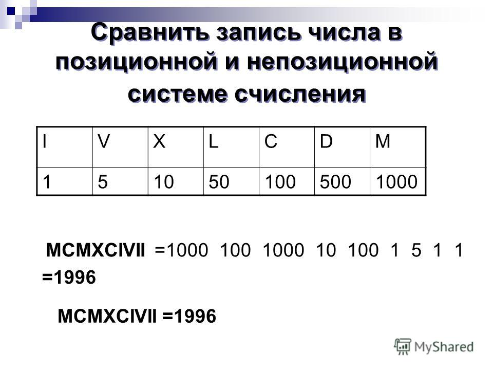 Сравнить запись числа в позиционной и непозиционной системе счисления IVXLCDM 1510501005001000 MCMXCIVII=1000 100 1000 10 100 1 5 1 1 +++---+++- =1996 MCMXCIVII=1996