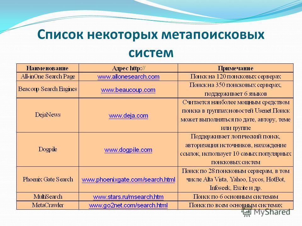 Список некоторых метапоисковых систем