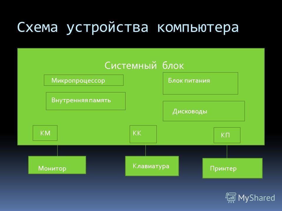 Схема устройства компьютера Системный блок Микропроцессор Внутренняя память Блок питания Дисководы КМКК КП Монитор Клавиатура Принтер
