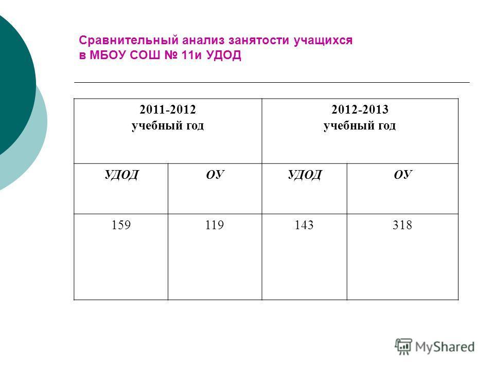 Сравнительный анализ занятости учащихся в МБОУ СОШ 11и УДОД 2011-2012 учебный год 2012-2013 учебный год УДОДОУУДОДОУ 159119143318