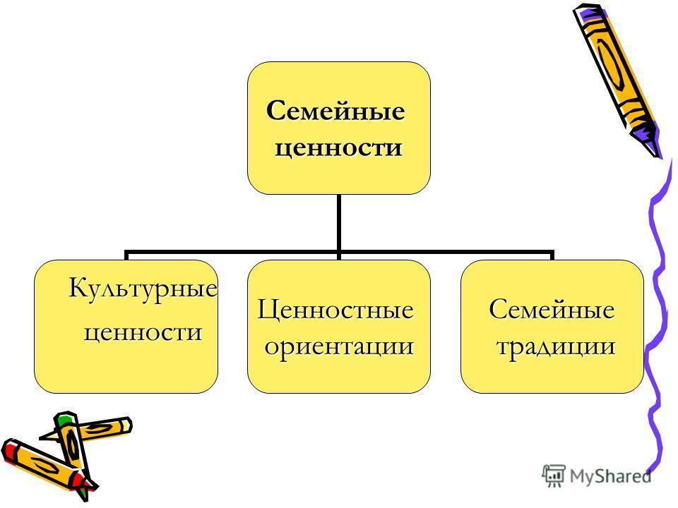 Семейныеценности Культурные ценности ценностиЦенностныеориентацииСемейные традиции традиции