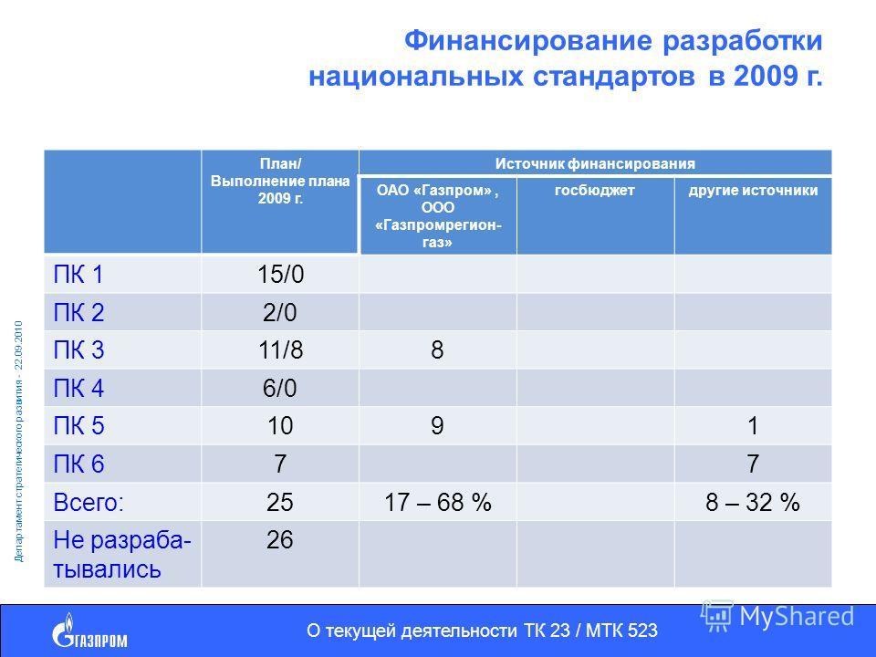 О текущей деятельности ТК 23 / МТК 523 Департамент стратегического развития - 22.09.2010 Финансирование разработки национальных стандартов в 2009 г. План/ Выполнение плана 2009 г. Источник финансирования ОАО «Газпром», ООО «Газпромрегион- газ» госбюд