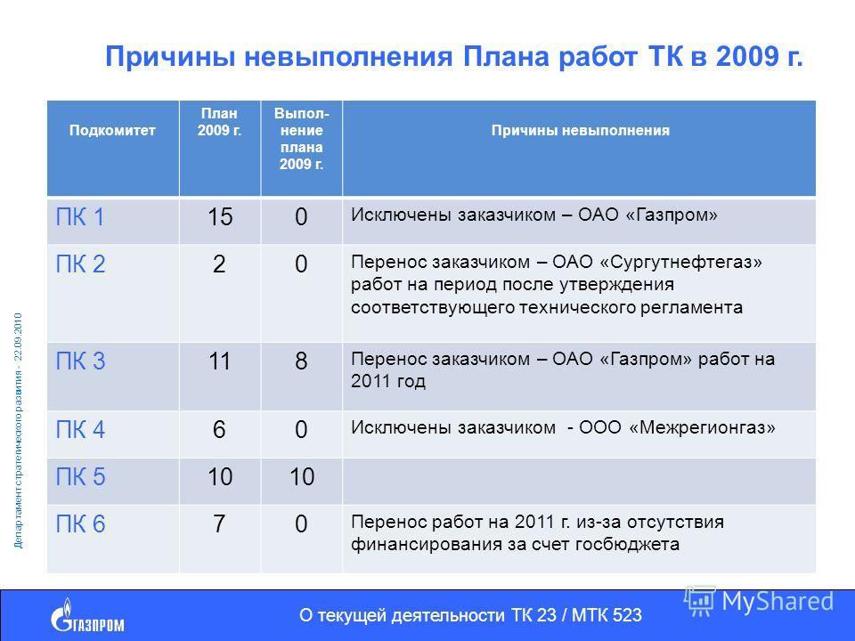 О текущей деятельности ТК 23 / МТК 523 Департамент стратегического развития - 22.09.2010 Причины невыполнения Плана работ ТК в 2009 г. Подкомитет План 2009 г. Выпол- нение плана 2009 г. Причины невыполнения ПК 1150 Исключены заказчиком – ОАО «Газпром