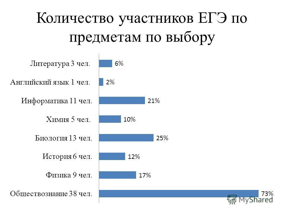 Количество участников ЕГЭ по предметам по выбору