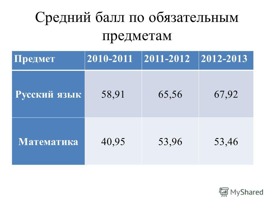 Средний балл по обязательным предметам Предмет2010-20112011-20122012-2013 Русский язык58,9165,5667,92 Математика40,9553,9653,46