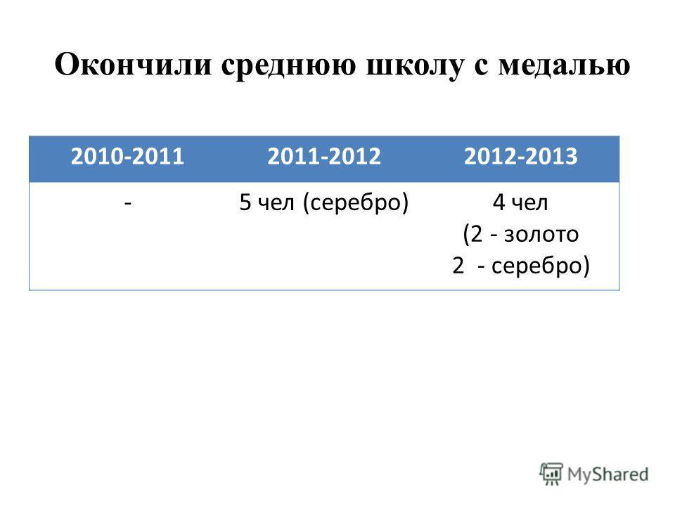 Окончили среднюю школу с медалью 2010-20112011-20122012-2013 -5 чел (серебро)4 чел (2 - золото 2 - серебро)