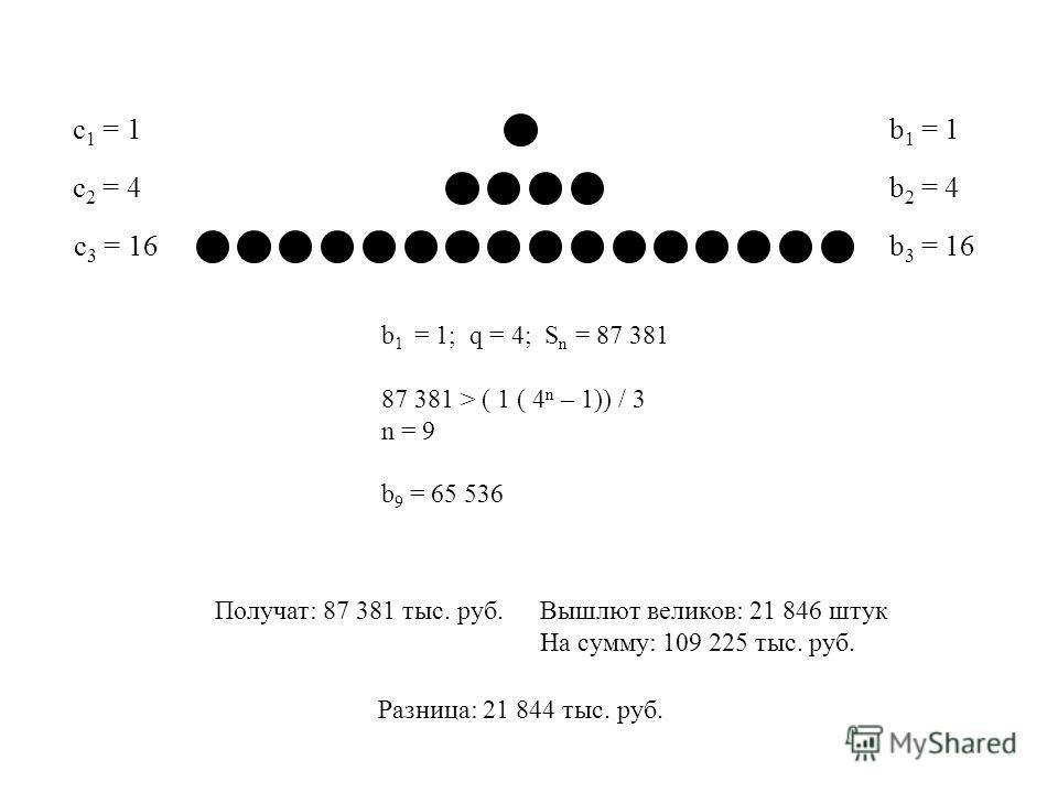 b 1 = 1 b 2 = 4 b 3 = 16 c 1 = 1 c 2 = 4 c 3 = 16 b 1 = 1; q = 4; S n = 87 381 87 381 > ( 1 ( 4 n – 1)) / 3 n = 9 b 9 = 65 536 Вышлют великов: 21 846 штук На сумму: 109 225 тыс. руб. Получат: 87 381 тыс. руб. Разница: 21 844 тыс. руб.