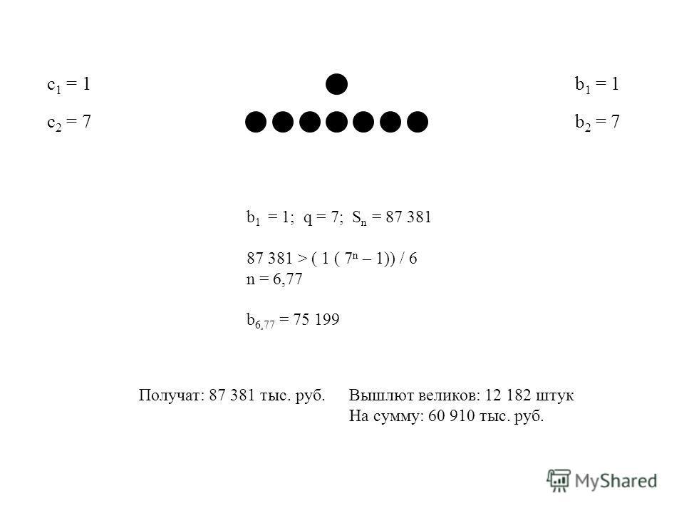 b 1 = 1 b 2 = 7 c 1 = 1 c 2 = 7 b 1 = 1; q = 7; S n = 87 381 87 381 > ( 1 ( 7 n – 1)) / 6 n = 6,77 b 6,77 = 75 199 Вышлют великов: 12 182 штук На сумму: 60 910 тыс. руб. Получат: 87 381 тыс. руб.