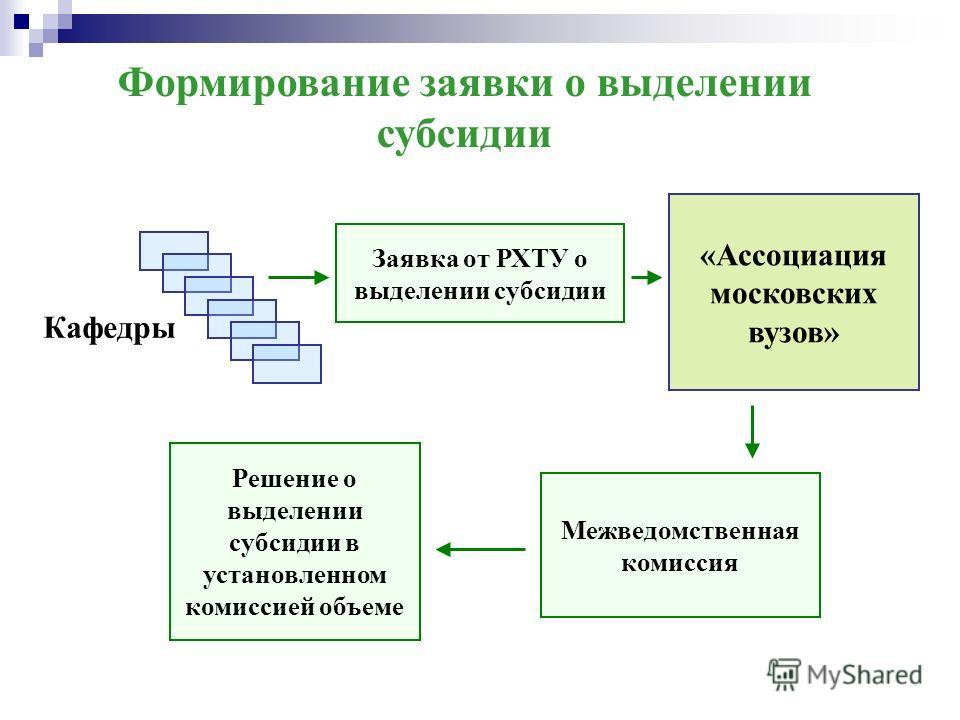 Формирование заявки о выделении субсидии Решение о выделении субсидии в установленном комиссией объеме «Ассоциация московских вузов» Заявка от РХТУ о выделении субсидии Межведомственная комиссия Кафедры