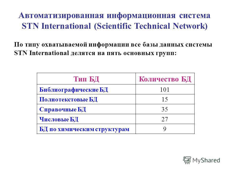 Автоматизированная информационная система STN International (Scientific Technical Network) По типу охватываемой информации все базы данных системы STN International делятся на пять основных групп: Тип БДКоличество БД Библиографические БД101 Полнотекс