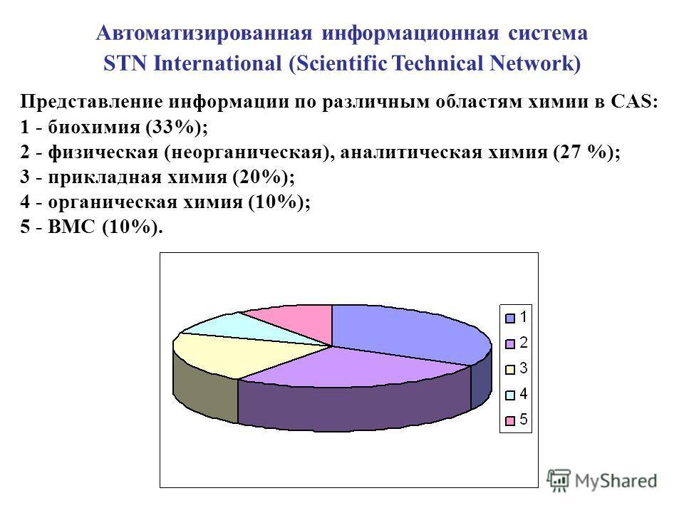 Автоматизированная информационная система STN International (Scientific Technical Network) Представление информации по различным областям химии в CAS: 1 - биохимия (33%); 2 - физическая (неорганическая), аналитическая химия (27 %); 3 - прикладная хим
