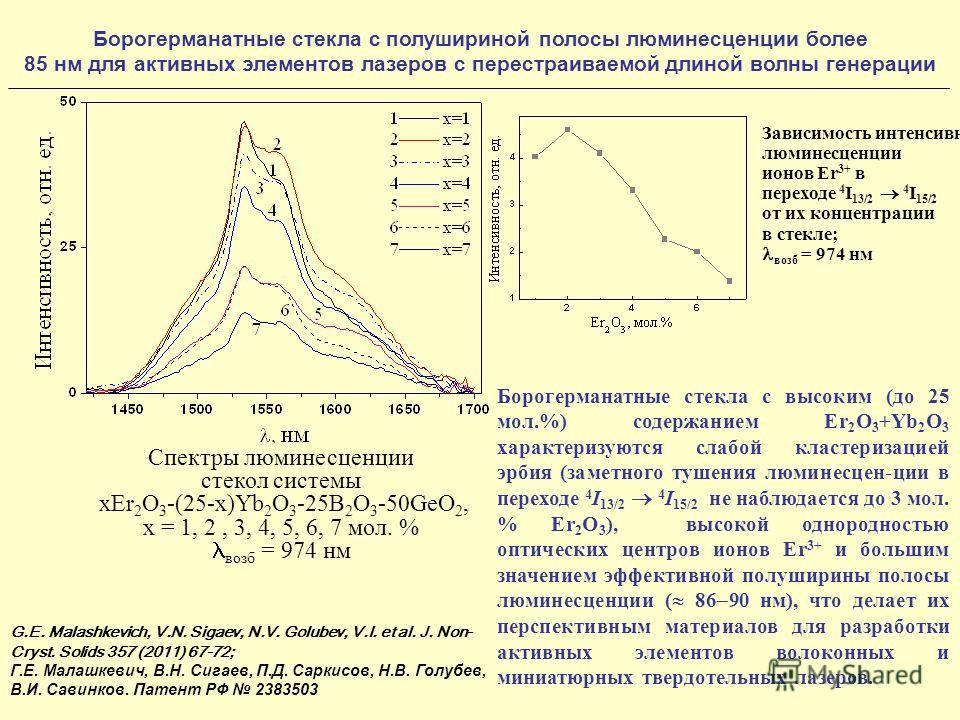Борогерманатныe стекла с полушириной полосы люминесценции более 85 нм для активных элементов лазеров с перестраиваемой длиной волны генерации Спектры люминесценции стекол системы xEr 2 O 3 -(25-x)Yb 2 O 3 -25B 2 O 3 -50GeO 2, x = 1, 2, 3, 4, 5, 6, 7
