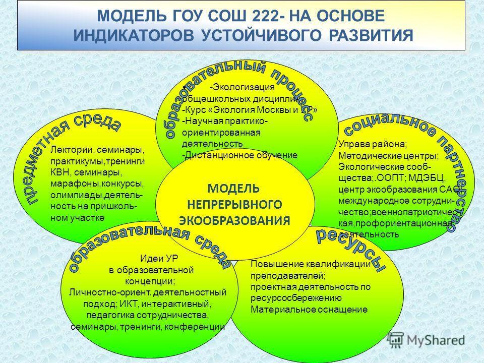 МОДЕЛЬ ГОУ СОШ 222- НА ОСНОВЕ ИНДИКАТОРОВ УСТОЙЧИВОГО РАЗВИТИЯ МОДЕЛЬ ГОУ СОШ 222- НА ОСНОВЕ ИНДИКАТОРОВ УСТОЙЧИВОГО РАЗВИТИЯ МОДЕЛЬ НЕПРЕРЫВНОГО ЭКООБРАЗОВАНИЯ -Экологизация общешкольных дисциплин -Курс «Экология Москвы и УР» -Научная практико- орие